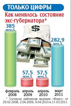 Графика Светланы СУНКО.