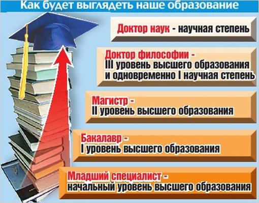 Как будет выглядеть образование в Украине